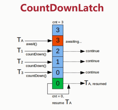 CountDownLatch模型